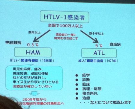HTLV−1キャリアは全国100万人以上