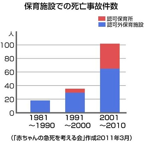 保育施設での死亡事故件数