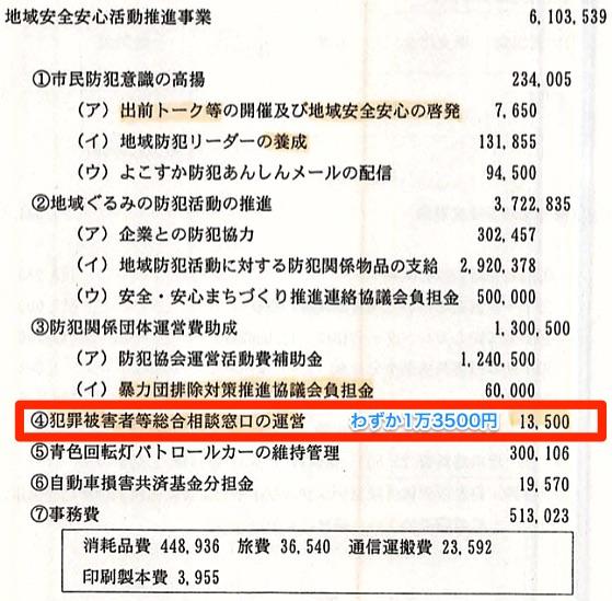 「平成25年度歳入歳出決算説明資料・市民安全部」より
