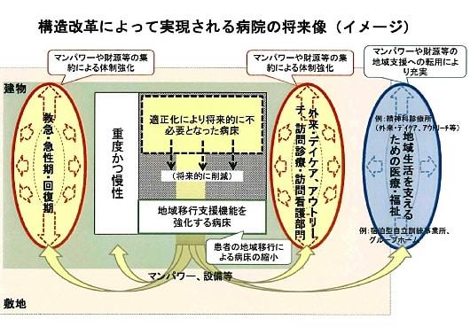 構造改革によって実現される病院の将来像(イメージ)