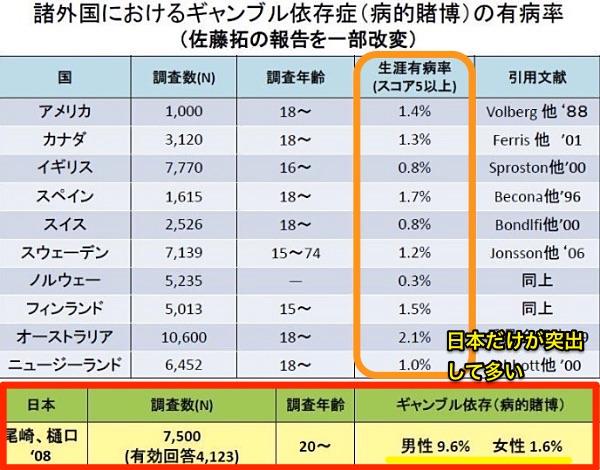 日本のギャンブル依存症の有病率は5.6%