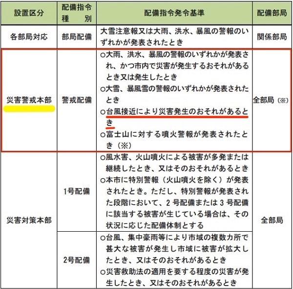 「横須賀市地域防災計画・風水害対策計画編」配備指令の発令基準等より