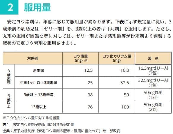 安定ヨウ素剤は年齢ごとにのむ量や形状が異なります