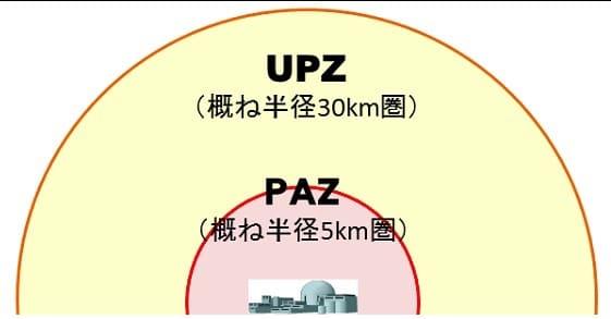 安定ヨウ素剤は5km県内は事前配布、30km県内は備蓄という国のルール