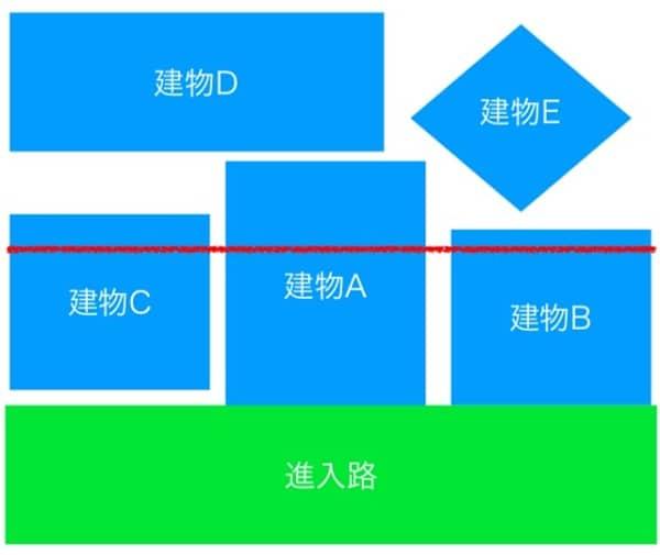 建物(民地)と建物(民地)の境界確定の難しさ
