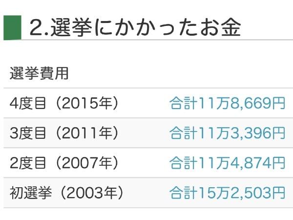 フジノの過去4回の選挙費用