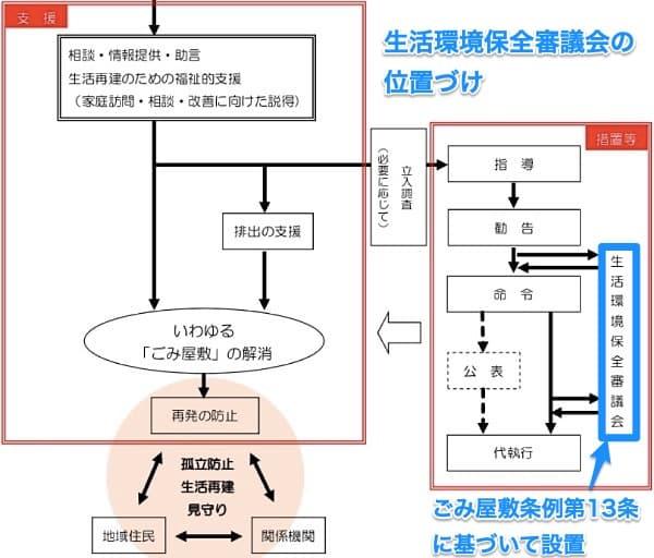 横須賀市生活環境保全審議会の位置づけ