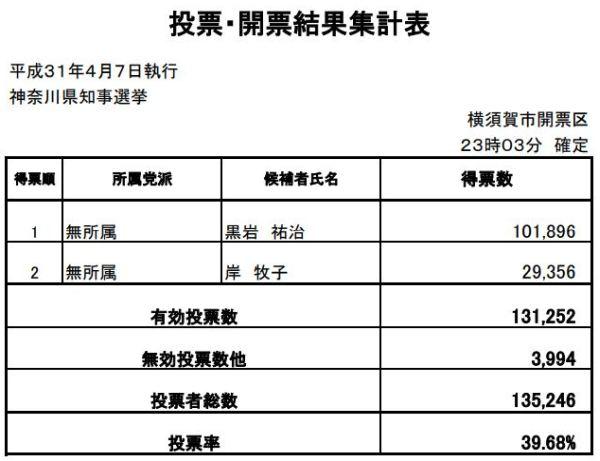神奈川県知事選挙2019の最終結果