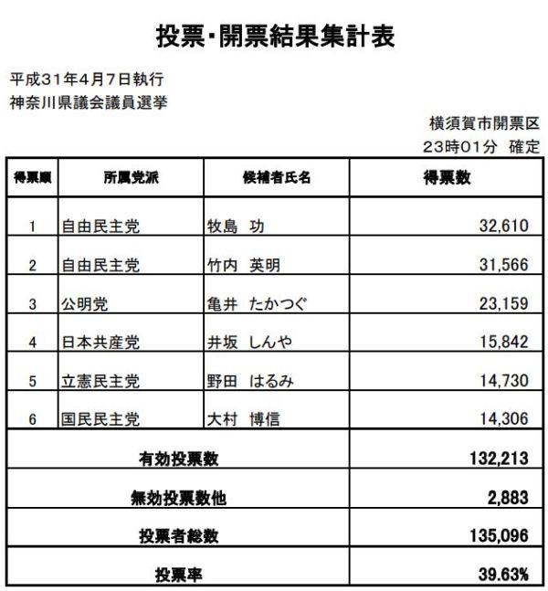 神奈川県議会議員選挙2019横須賀の最終投票結果