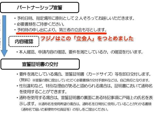 「横須賀市 パートナーシップ宣誓証明ガイドブック」より