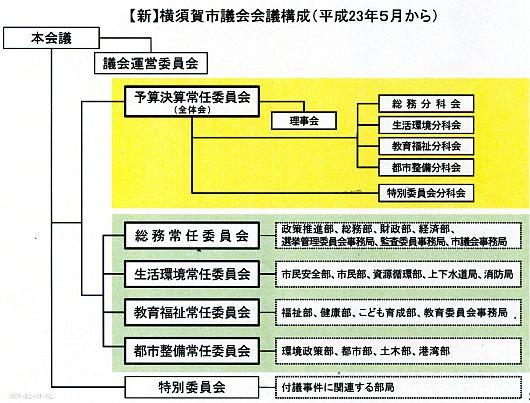横須賀市議会の委員会と所管する部局