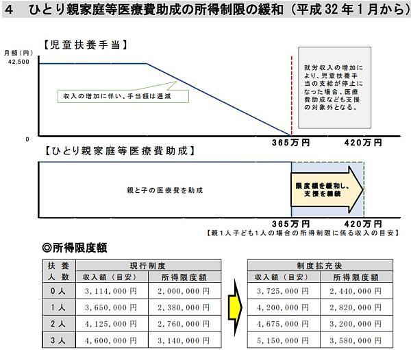 川崎市の「ひとり親家庭等医療費助成の所得制限の緩和」