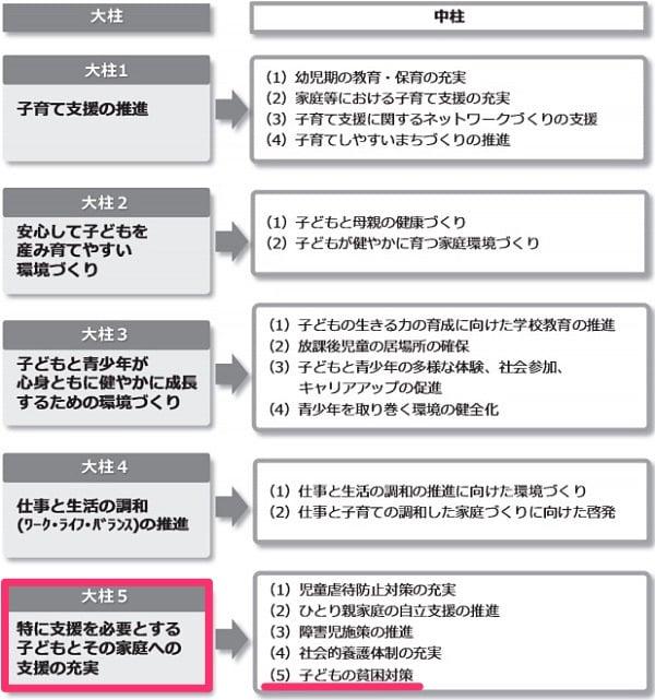 2015年2月策定「横須賀こども未来プラン」より