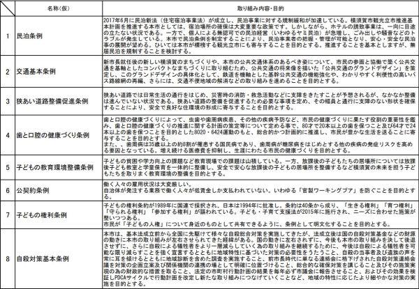 前期から引き継いだ9本の条例案リスト