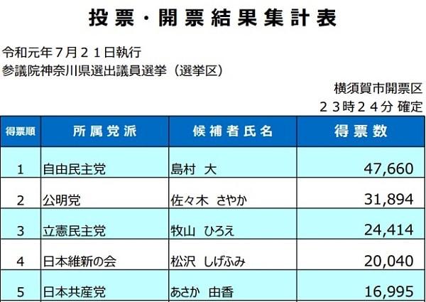 横須賀市選挙管理委員会は23時24分に確定を発表