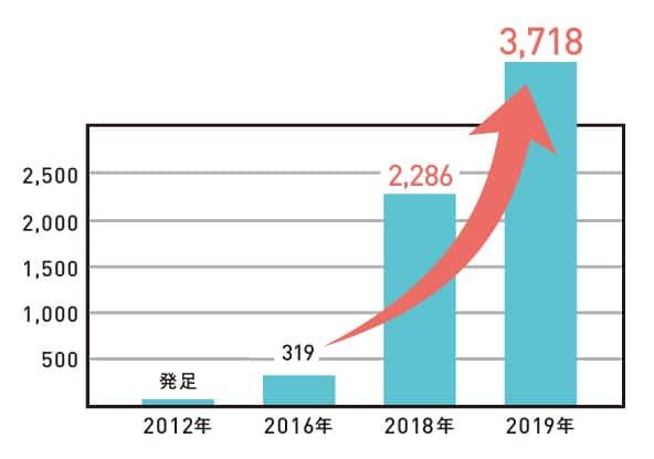 こども食堂は2019年現在、全国に約3,718ヶ所。