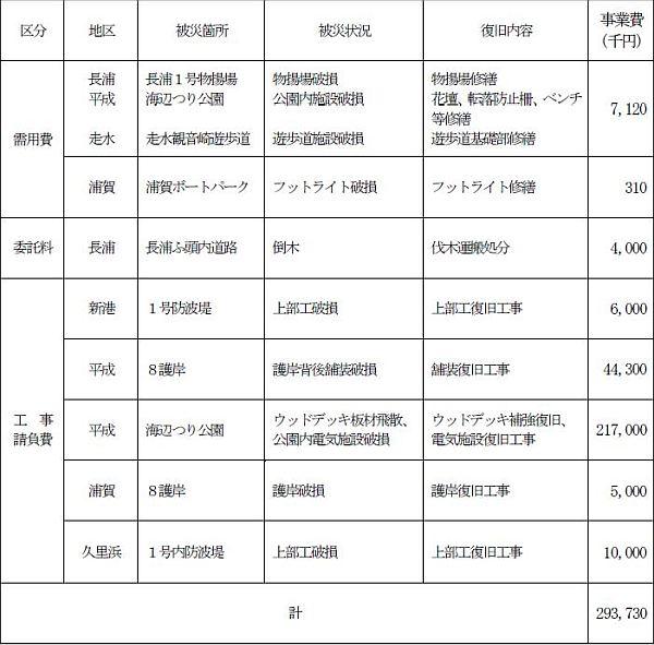台風15号による被害からの復旧費用