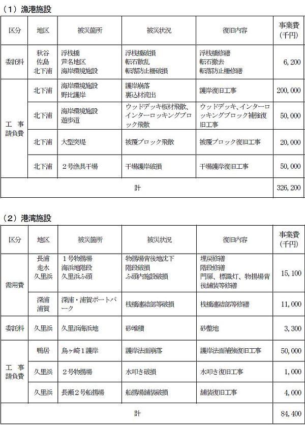 台風19号による被害からの復旧費用