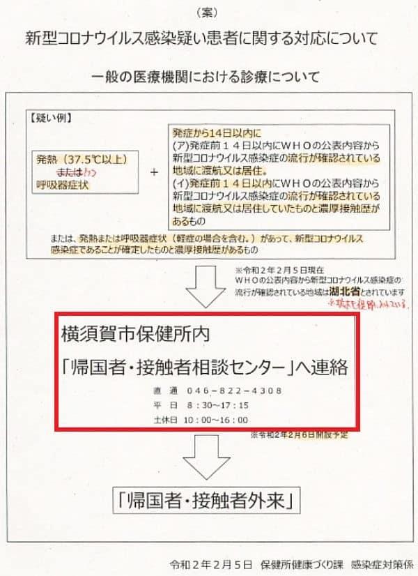 新型コロナウイルス感染疑い患者に関する対応について(案)