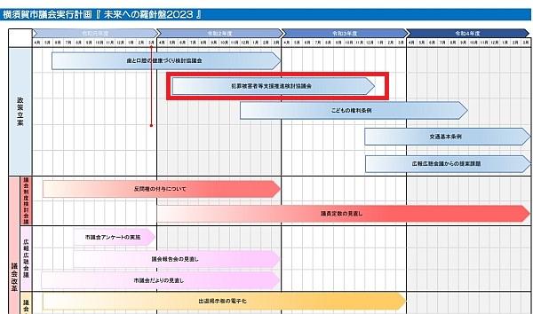 横須賀市議会実行計画「未来への羅針盤2023」より