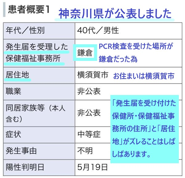 発生届を受理した鎌倉保健福祉事務所(所管は神奈川県)がカウントし公表しました
