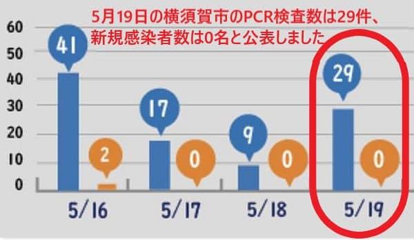 横須賀市の5月19日の新規患者数は0名と発表しました