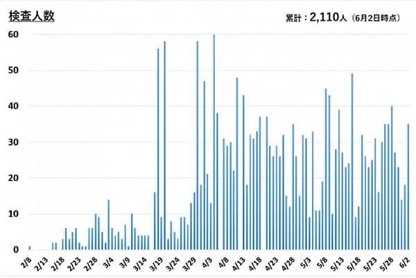 横須賀市のPCR検査総数(2020年6月2日現在)