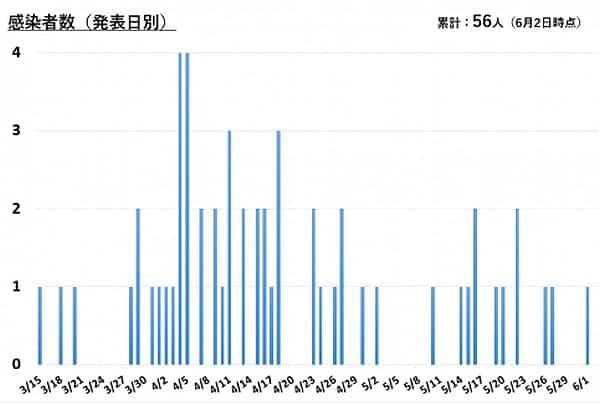 横須賀市の感染者数(2020年6月2日現在)