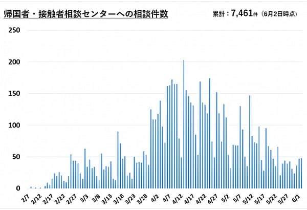 横須賀市の帰国者・接触者相談センターへの相談件数(2020年6月2日現在)