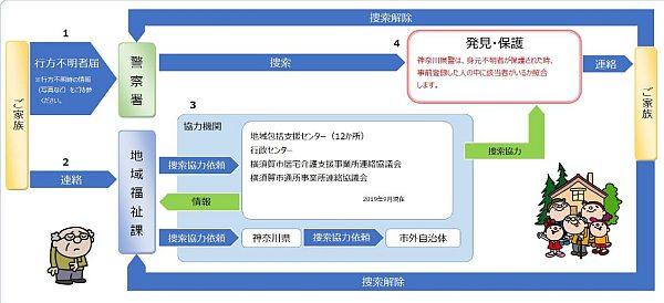 横須賀にこっとSOSネットワーク
